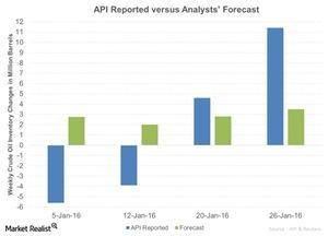 uploads/2016/01/API-Reported-versus-Analysts-Forecast-2016-01-271.jpg