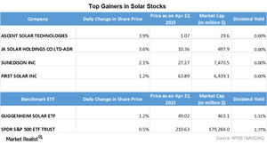 uploads/2015/04/Part-3.1-solar-top-gainers21.png