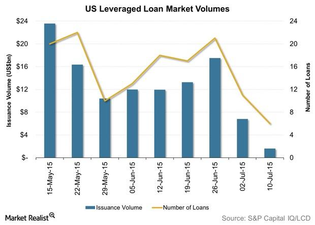 uploads///US Leveraged Loan Market Volumes