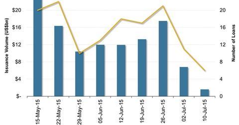 uploads/2015/07/US-Leveraged-Loan-Market-Volumes21.jpg