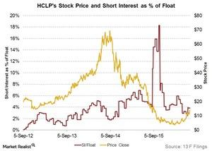 uploads/2016/07/hclps-stock-price-and-short-interest-as-percent-of-float-1.jpg