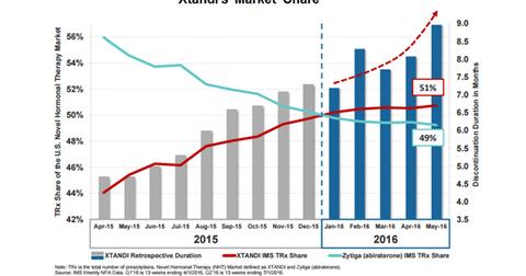 uploads/2016/08/xtandi-market-share-2.png