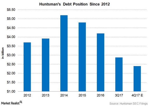 uploads///Part  HUNTSMAN DEBT