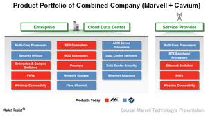 uploads///A_Semiconductors_MRVL_CAVM product portfolio