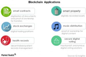 uploads/// Blockchain applications