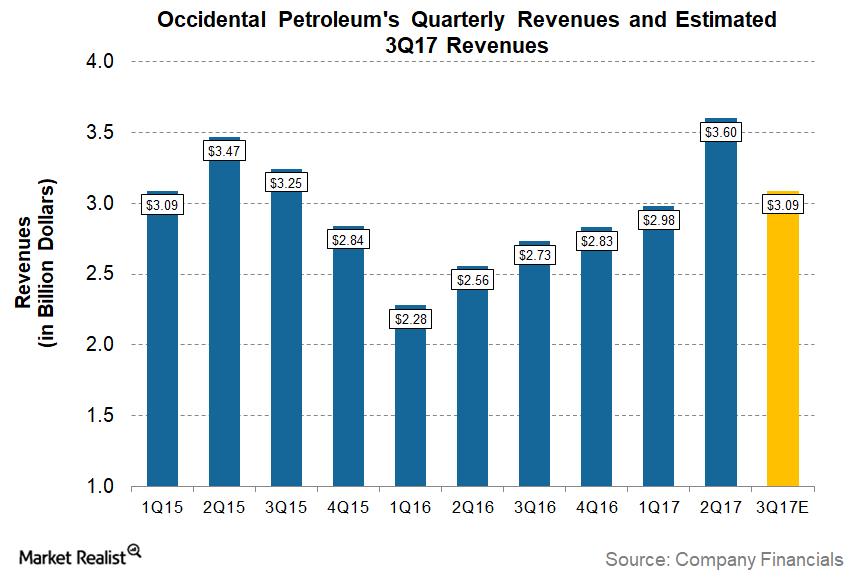 uploads///OXY Q Pre Revenues