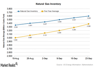 uploads///Natural gas inventory
