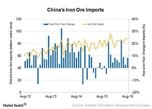 uploads/2016/09/Iron-ore-imports-1.png