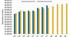 uploads///CHRW revs estimates