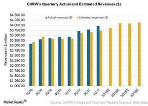 uploads/2018/04/CHRW-revs-estimates-1.jpg