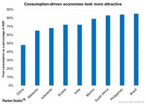 uploads///Consumption driven economies look more attractive
