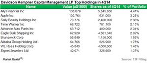 uploads/2015/03/Davidson-Kempner_Top-Holdings1.png