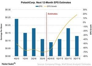 uploads/2017/01/PotashCorp-Next-12-Month-EPS-Estimates-2017-01-18-2-1.jpg