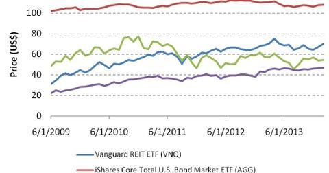 uploads/2014/03/Price-performance-of-major-ETFs-ETNs.jpg