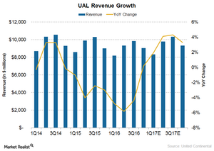 uploads///United Continental revenue