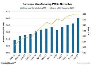 uploads///Eurozone Manufacturing PMI in November
