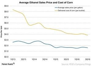 uploads///Average Ethanol Sales Price and Cost of Corn