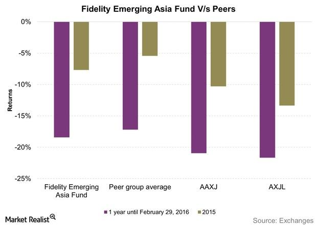 uploads///Fidelity Emerging Asia Fund Vs Peers