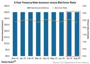 uploads/2015/08/5-Year-Treasury-Note-Issuance-versus-Bid-Cover-Ratio-2015-08-311.jpg