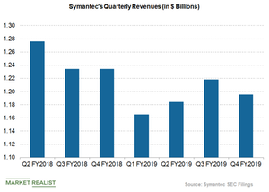 uploads/2019/05/symantec-revenues-1.png