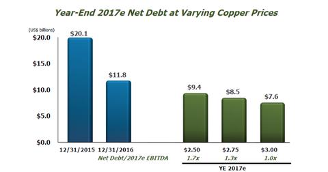uploads/2017/02/part-9-2018-debt-1.png