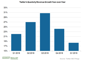 uploads/2019/04/Twitter-revenue-growth-1.png