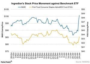 uploads///Ingredions Stock Price Movement against Benchmark ETF