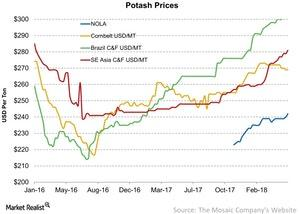uploads///Potash Prices