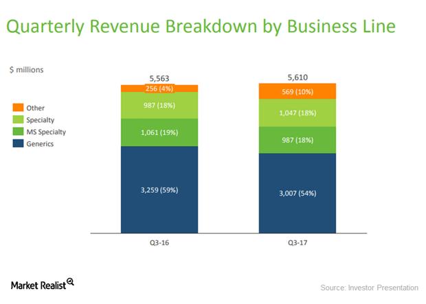 uploads///q revenues by segment