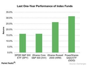 uploads///Last One Year Performance of Index Funds