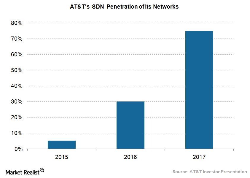 uploads///ATT SDN Penetration