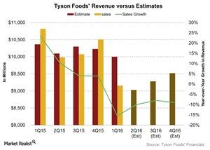 uploads/2016/05/Tyson-Foods-Revenue-versus-Estimates-2016-05-061.jpg