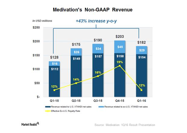 uploads///non GAAP revenue