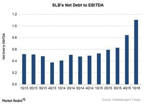 uploads/2016/05/Net-debt-to-EBITDA71.jpg