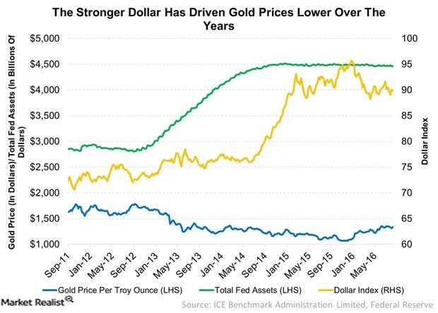 uploads///The Stronger Dollar Has Driven Gold Prices Lower Over The Years