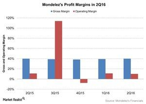 uploads/2016/07/Mondelezs-Profit-Margins-in-2Q16-2016-07-28-1.jpg