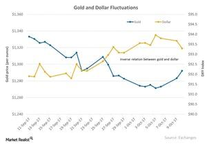 uploads/2017/10/Gold-and-Dollar-Fluctuations-2017-10-13-2-1.jpg