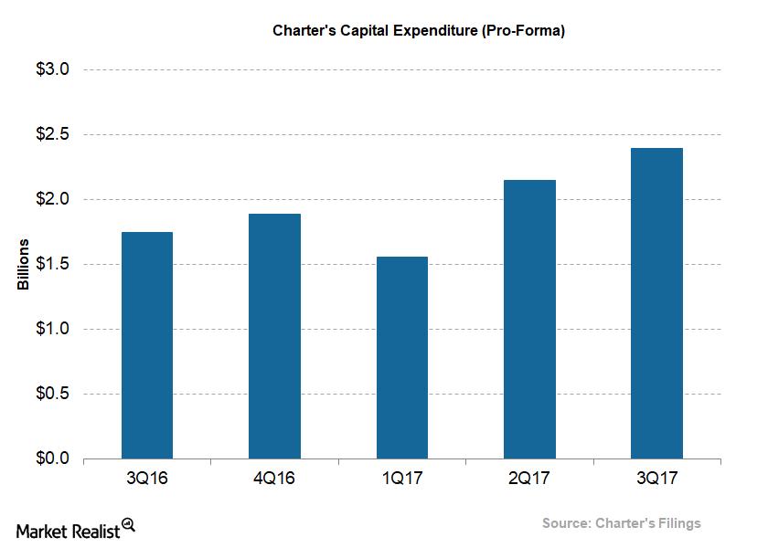 uploads///Telecom Charter Q Adjusted Capex