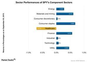 uploads/2015/09/Sector-Performances-of-SPYs-Component-Sectors-2015-09-041.jpg
