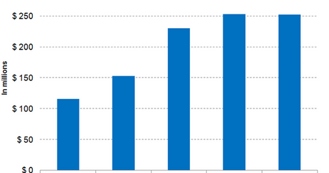 uploads///Sucampo Revenue Growth