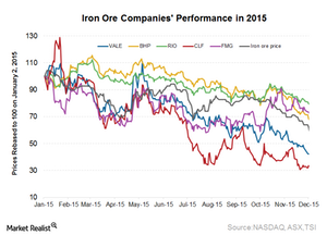 uploads/2016/01/Iron-ore-companies1.png