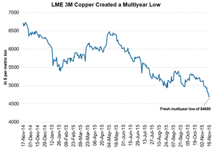uploads/2015/11/Copper-multiyear-low1.png