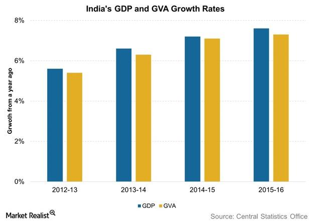 uploads///Indias GDP and GVA Growth Rates