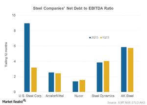 uploads/2015/08/part-4-net-debt-to-EBITDA1.png