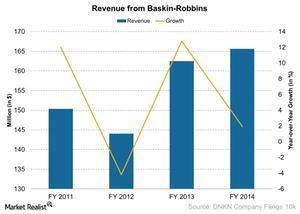 uploads/2015/04/Revenue-from-Baskin-Robbins-2015-04-021.jpg