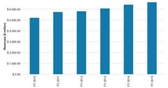 uploads///FIS revenues