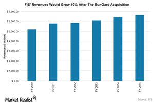 uploads/2016/05/FIS-revenues-1.png