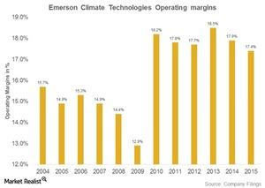 uploads/2016/09/emerson-climate-technologies-operating-margins-1.jpg