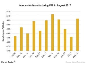 uploads///Indonesias Manufacturing PMI in August