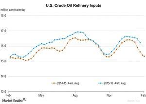 uploads/2016/01/U.S.-Crude-Oil-Refinery-Inputs21.jpg